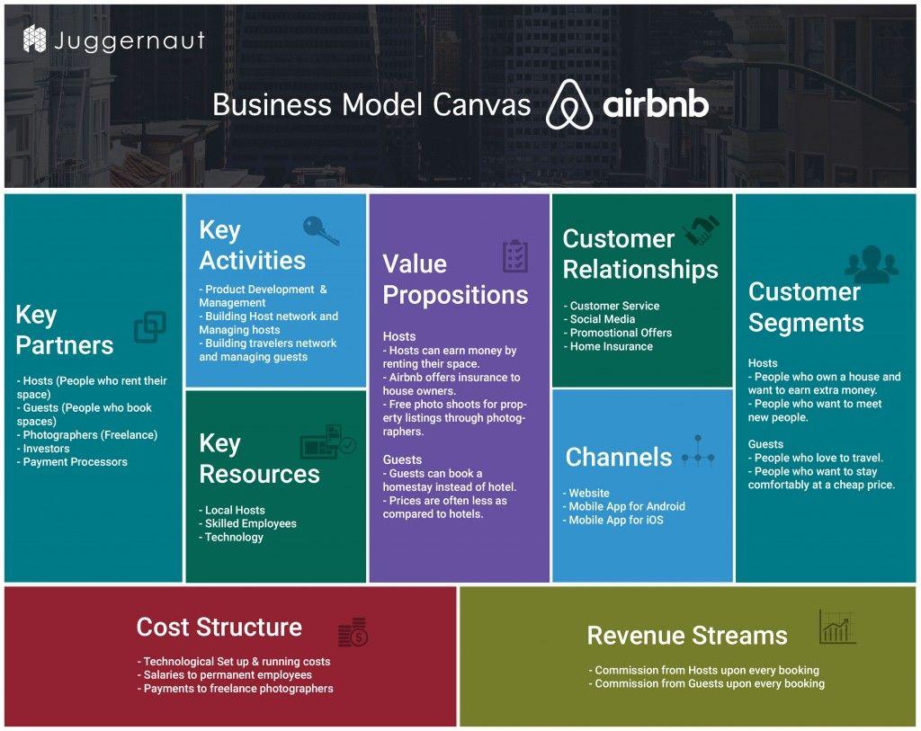Business model canvas bmc de airbnb el blog de jaime - Business case ejemplo ...